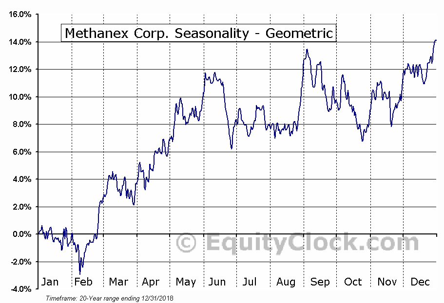 Methanex Corp. (NASD:MEOH) Seasonality