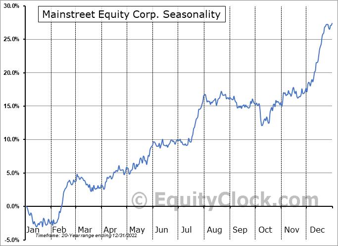 Mainstreet Equity Corp. (TSE:MEQ.TO) Seasonality