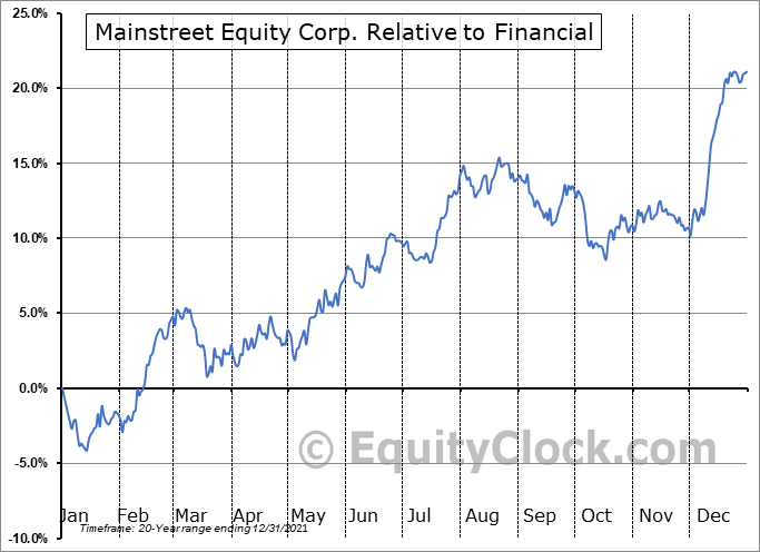 MEQ.TO Relative to the Sector
