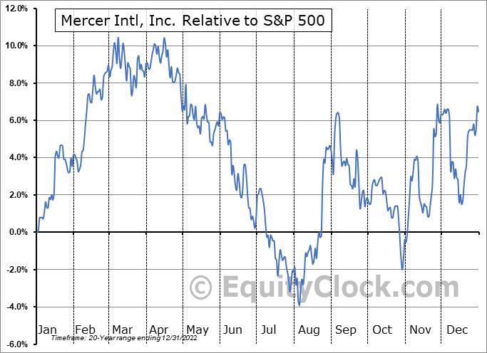 MERC Relative to the S&P 500