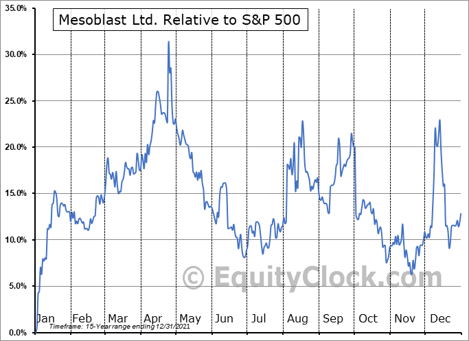 MESO Relative to the S&P 500