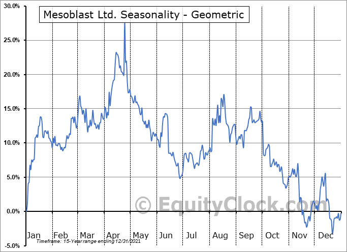 Mesoblast Ltd. (NASD:MESO) Seasonality