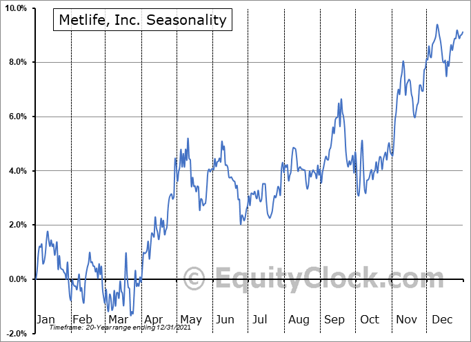 MetLife, Inc. Seasonal Chart