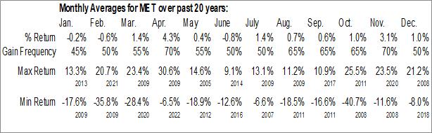 Monthly Seasonal Metlife, Inc. (NYSE:MET)