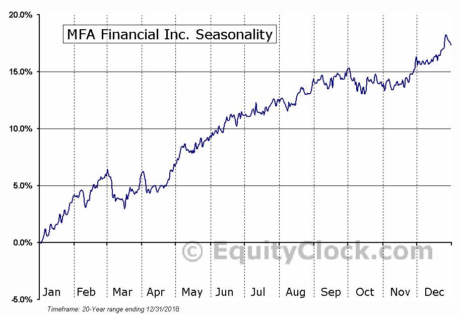 MFA Financial, Inc. Seasonal Chart