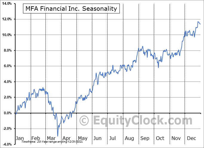 MFA Financial, Inc. Seasonal Chart