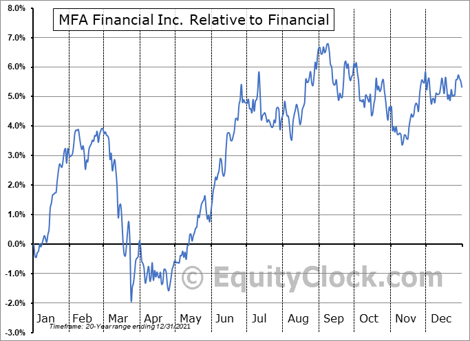 MFA Relative to the Sector