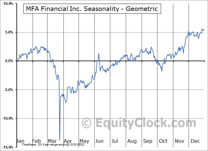 MFA Financial Inc. (NYSE:MFA) Seasonality