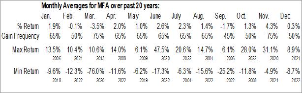 Monthly Seasonal MFA Financial Inc. (NYSE:MFA)