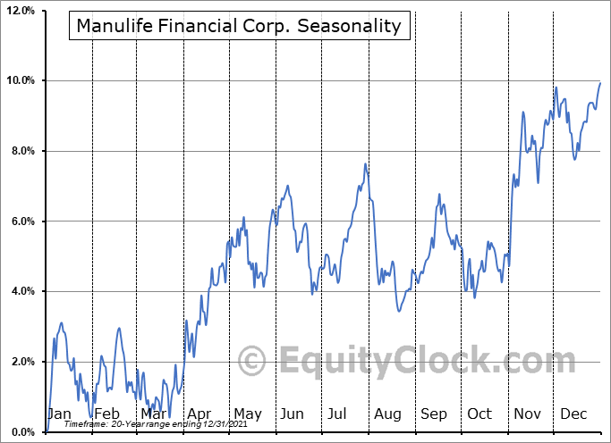 Manulife Financial Corp Seasonal Chart