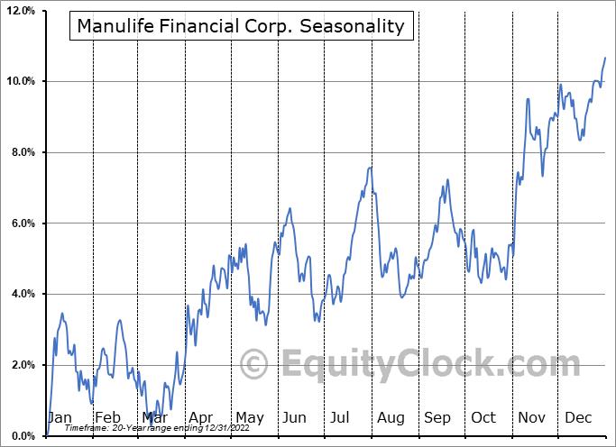 Manulife Financial Corp Seasonal Chart