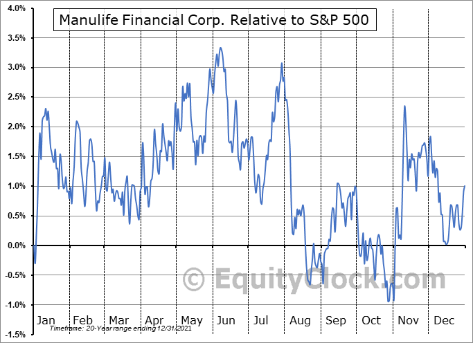 MFC Relative to the S&P 500