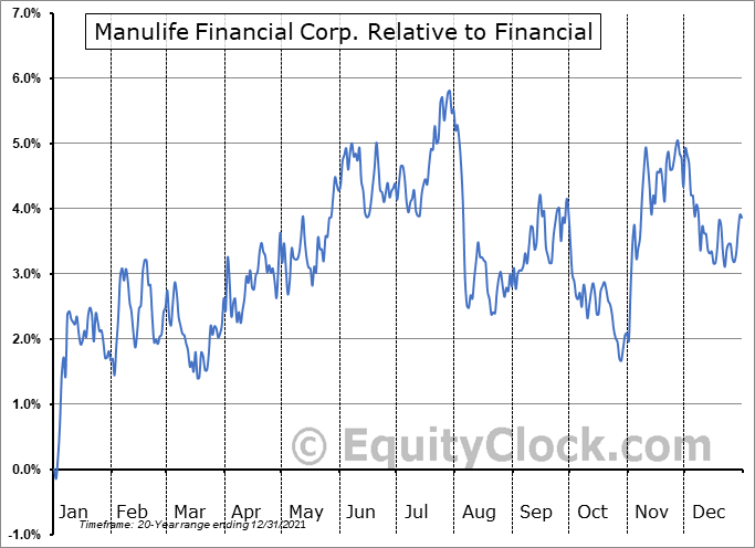 MFC Relative to the Sector