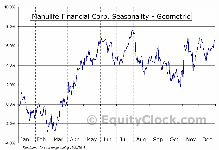 Manulife Financial Corp. (NYSE:MFC) Seasonality