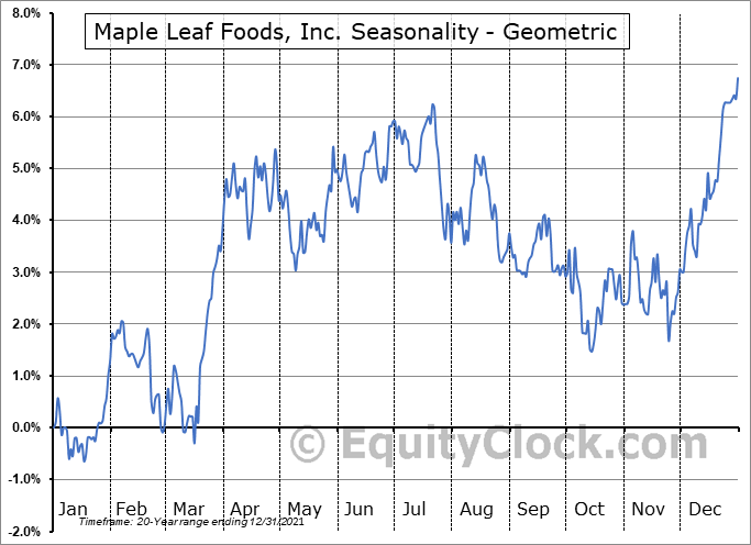 Maple Leaf Foods, Inc. (TSE:MFI.TO) Seasonality