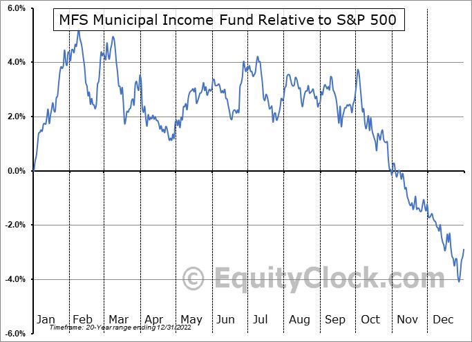 MFM Relative to the S&P 500