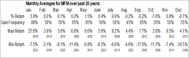 Monthly Seasonal MFS Municipal Income Fund (NYSE:MFM)