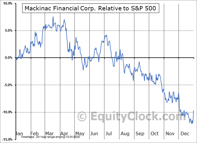 MFNC Relative to the S&P 500