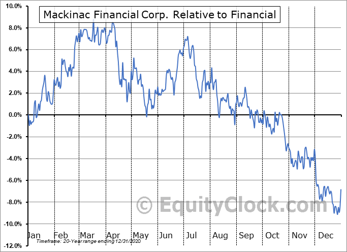 MFNC Relative to the Sector