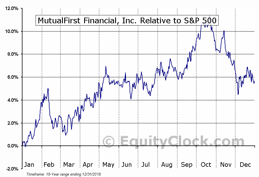 MFSF Relative to the S&P 500