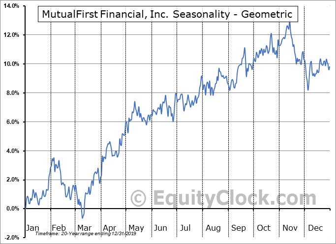 MutualFirst Financial, Inc. (NASD:MFSF) Seasonality