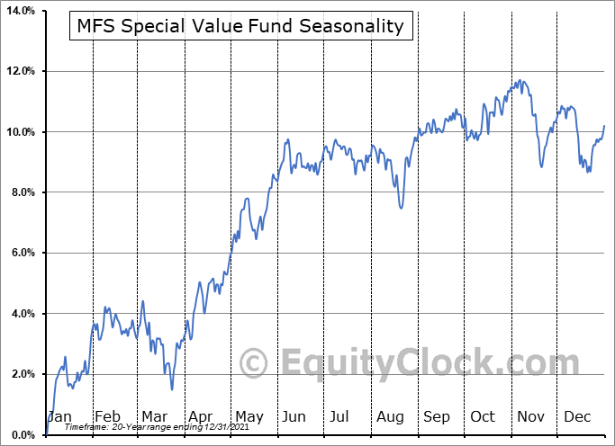 MFS Special Value Fund (NYSE:MFV) Seasonality
