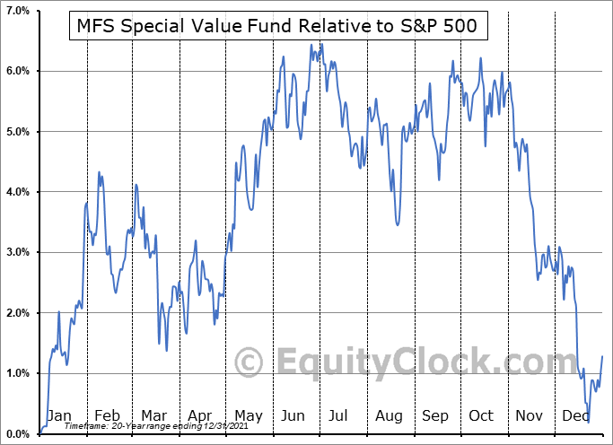 MFV Relative to the S&P 500
