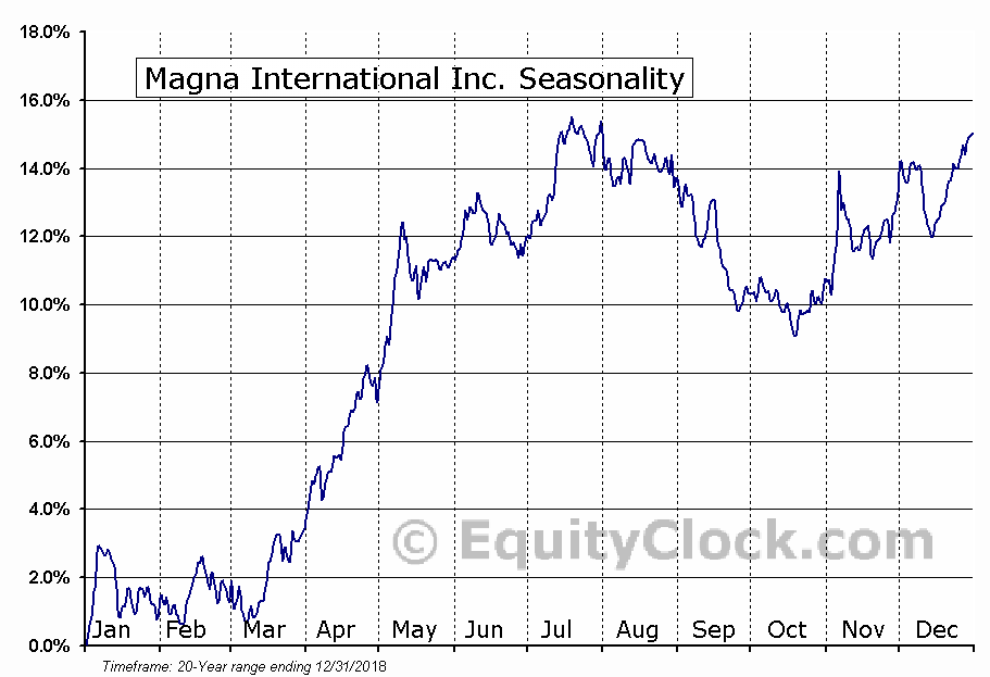 Magna International, Inc. (MGA) Seasonal Chart