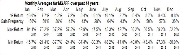 Monthly Seasonal Mega Uranium Ltd. (OTCMKT:MGAFF)