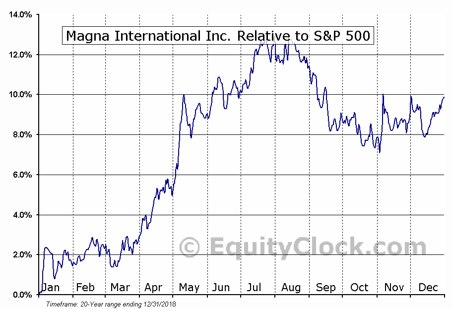 MGA Relative to the S&P 500