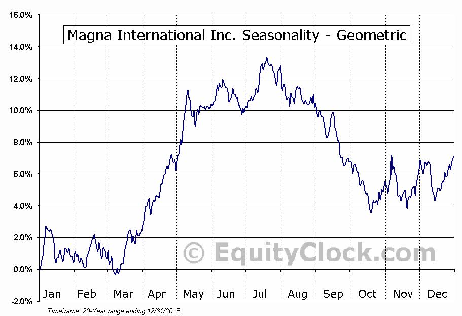 Magna International Inc. (NYSE:MGA) Seasonality