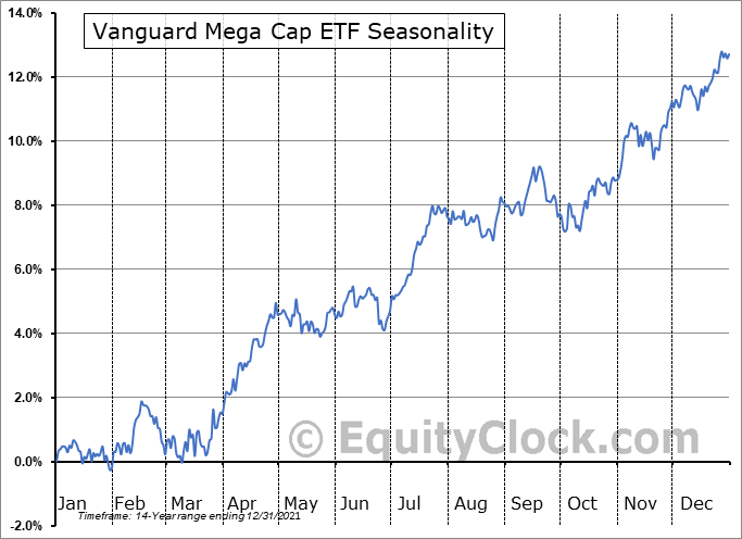 Vanguard Mega Cap ETF (NYSE:MGC) Seasonality