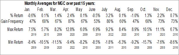 Monthly Seasonal Vanguard Mega Cap ETF (NYSE:MGC)
