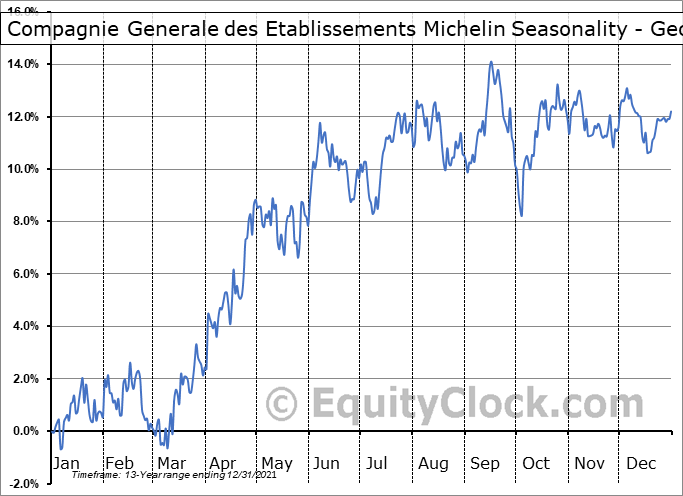 Compagnie Generale des Etablissements Michelin (OTCMKT:MGDDY) Seasonality