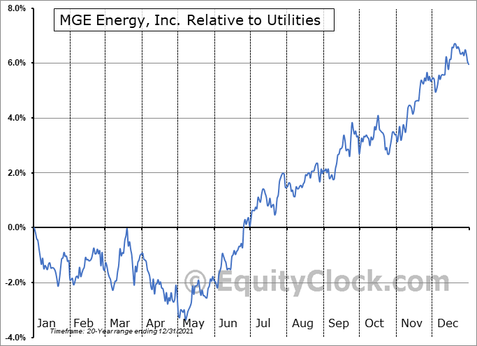MGEE Relative to the Sector