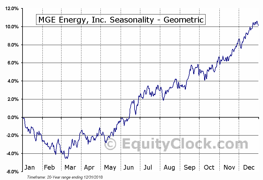 MGE Energy, Inc. (NASD:MGEE) Seasonality