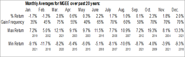 Monthly Seasonal MGE Energy, Inc. (NASD:MGEE)
