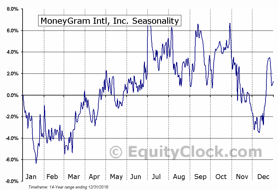 Moneygram International, Inc. Seasonal Chart