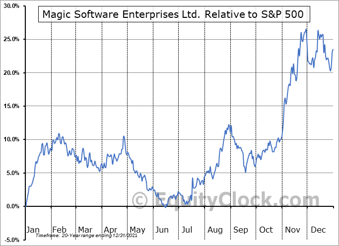 MGIC Relative to the S&P 500