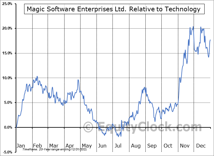 MGIC Relative to the Sector