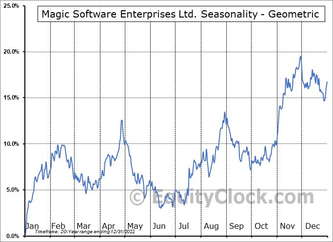 Magic Software Enterprises Ltd. (NASD:MGIC) Seasonality