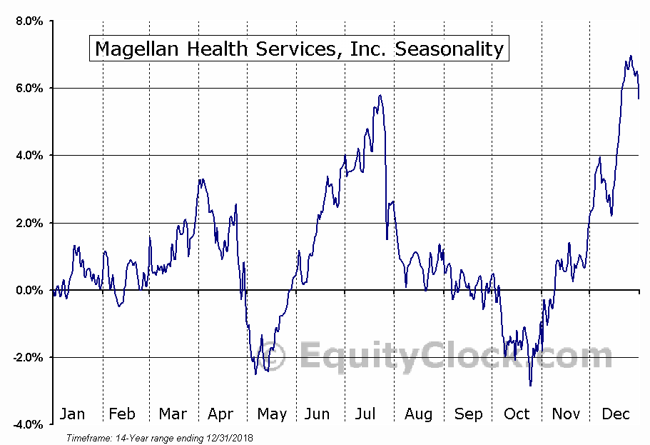Magellan Health, Inc. Seasonal Chart
