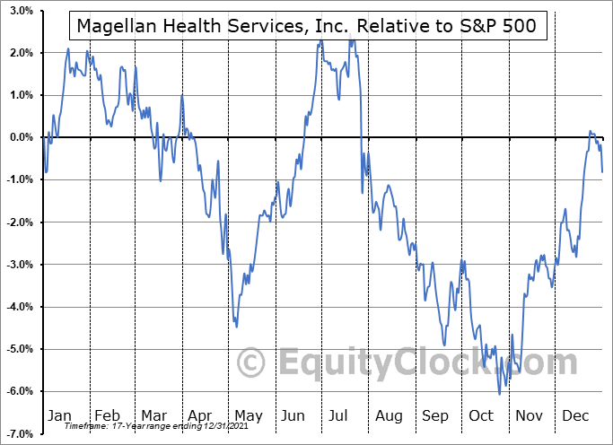 MGLN Relative to the S&P 500