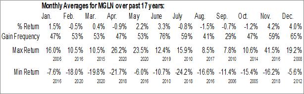 Monthly Seasonal Magellan Health Services, Inc. (NASD:MGLN)