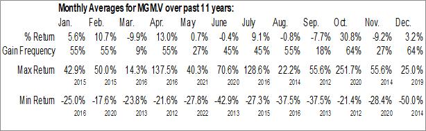 Monthly Seasonal Maple Gold Mines Ltd. (TSXV:MGM.V)