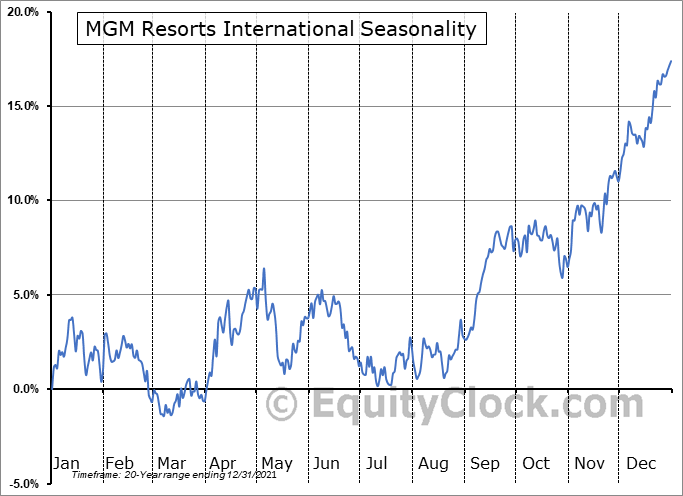 MGM Resorts International Seasonal Chart