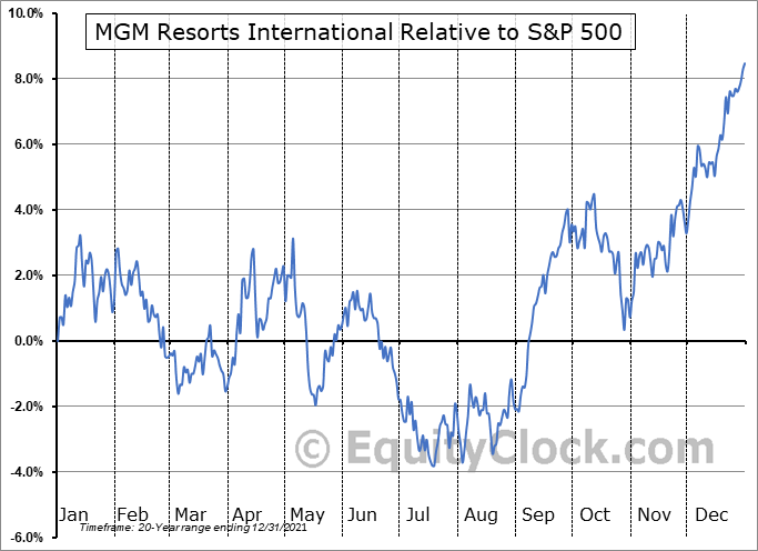 MGM Relative to the S&P 500