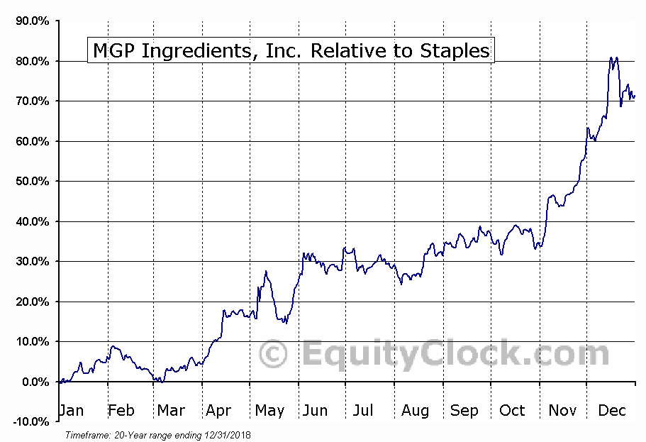 MGPI Relative to the Sector