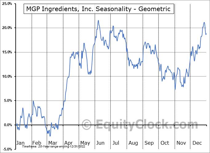MGP Ingredients, Inc. (NASD:MGPI) Seasonality