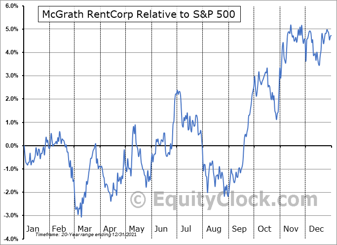 MGRC Relative to the S&P 500
